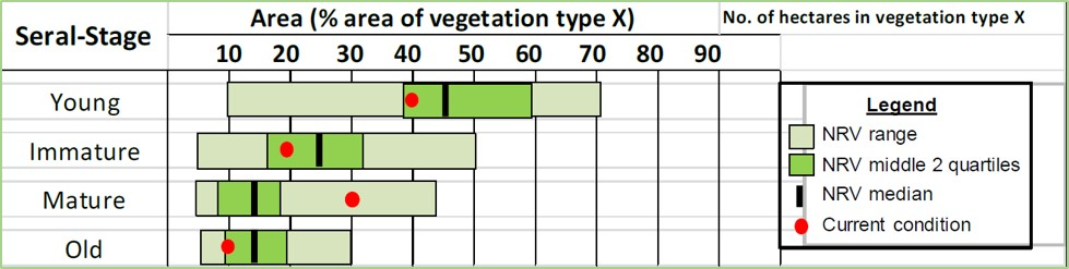 Box plots showing Natural Range of Variation